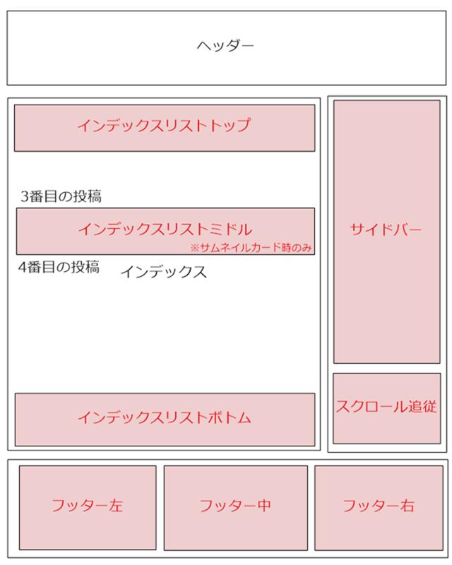 インデックスページ