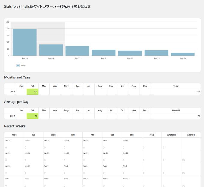Stats for Simplicityサイトのサーバー移転完了のお知らせ